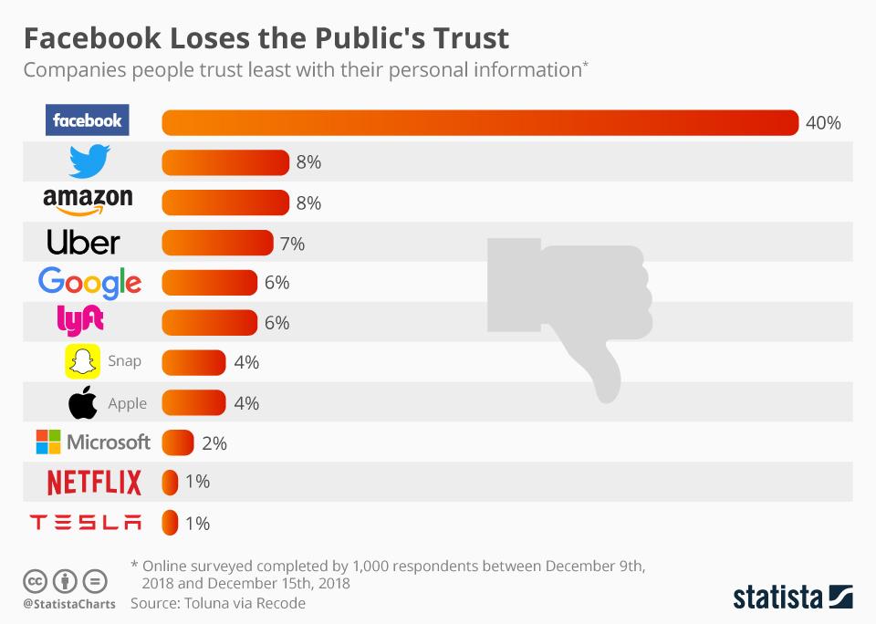 Facebook's trust issues